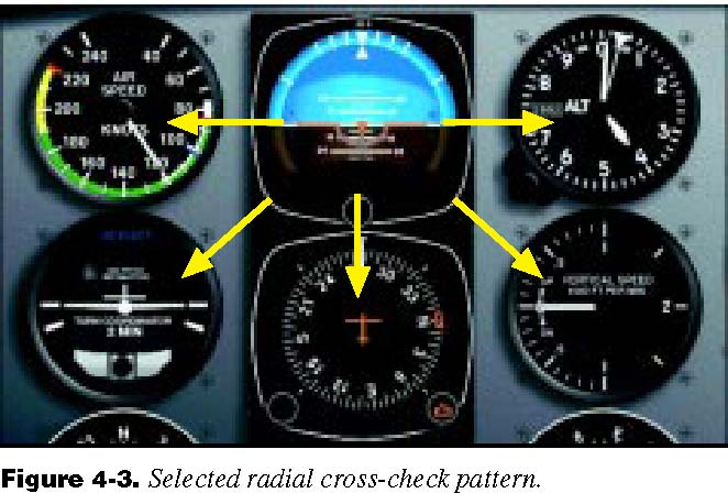 http://www.americanflyers.net/aviationlibrary/instrument_flying_handbook/images/Chapters%201%20to%207_img_139.jpg