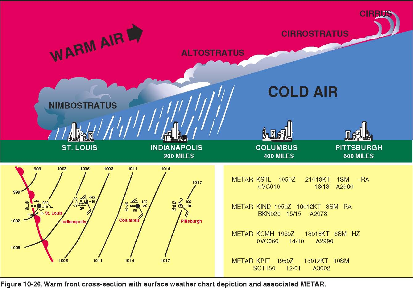 Cold Air Mass : Pilot s handbook of aeronautical knowledge chapter