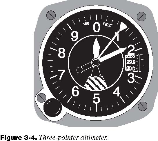 Reading Altimeter Gauge to Read This Type of Altimeter