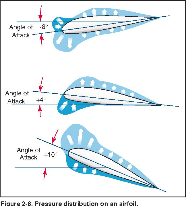 The Angle of Attack is