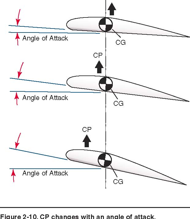 if The Angle of Attack is
